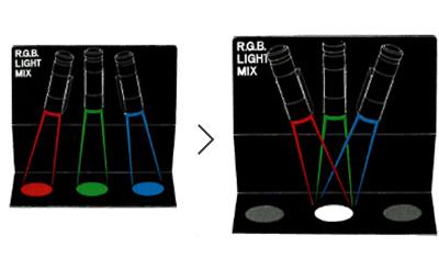 偏光板で色が見える仕組みを知るための必須アイテム R.G.Bライトミックス